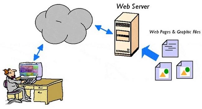Cara Kerja Server