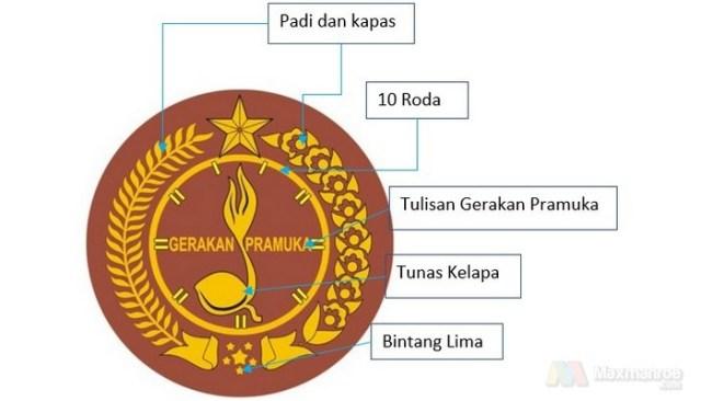 Lambang Pramuka Indonesia