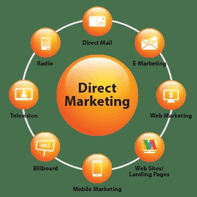 Bentuk Direct Marketing