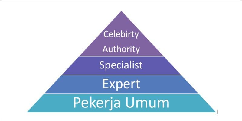 Diagram Celebrity Authority