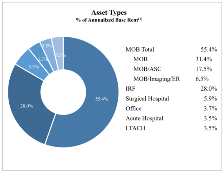 Global Medical REIT Inc asset mix.