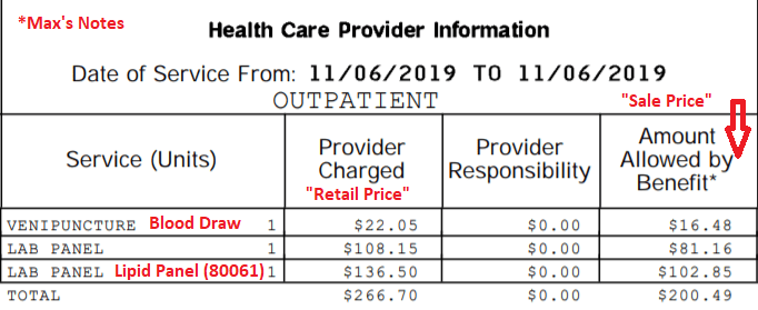 How much my insurance paid for my free lipid panel.