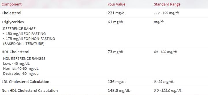 Lipid Panel results (80061)