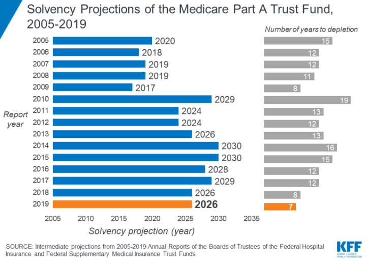 Medicare solvency projections.
