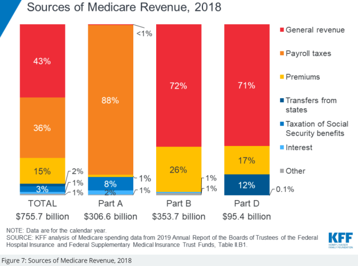 Sources of Medicare Revenue from the Kaiser Family Foundation.