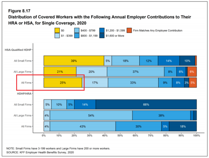 Distribution of covered workers with the following annual employer contributions to their health savings account, for single coverage.