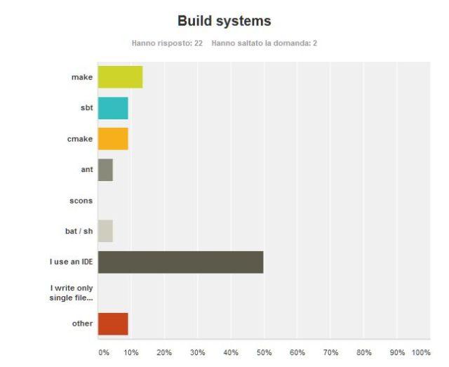 Poll_ProgRel_09_BuildSystem