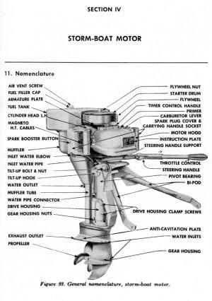 Outboard Motor Parts Diagram  impremedia