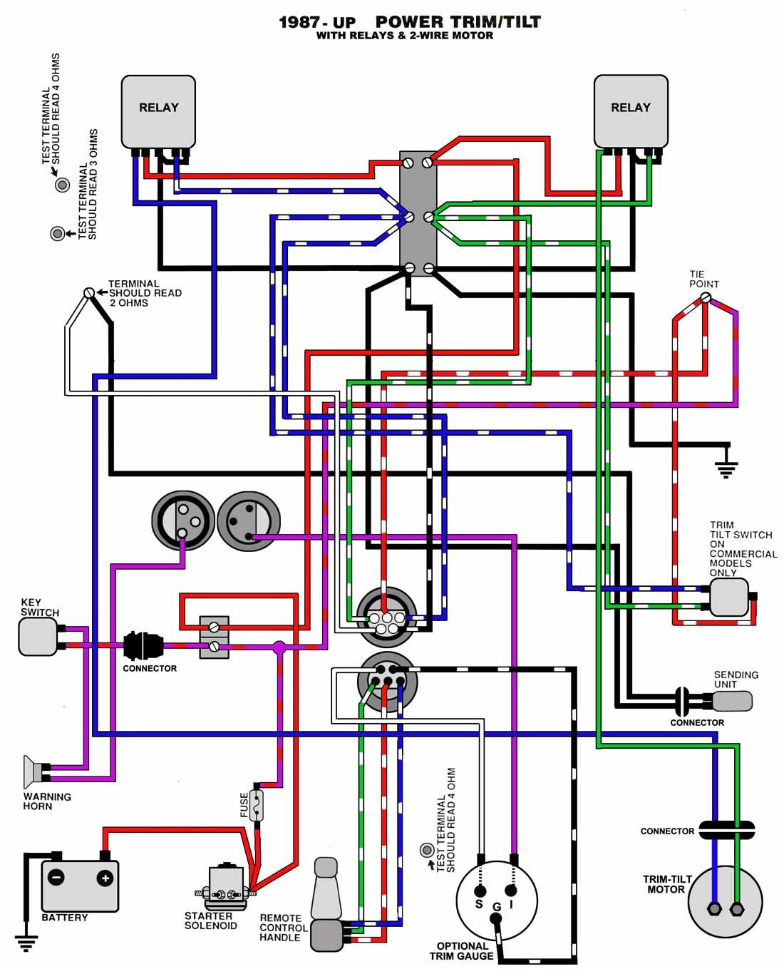 TnT_87_UP?resize=665%2C822 yamaha outboard motor wiring diagrams the wiring diagram yamaha outboard digital gauges wiring diagram at readyjetset.co