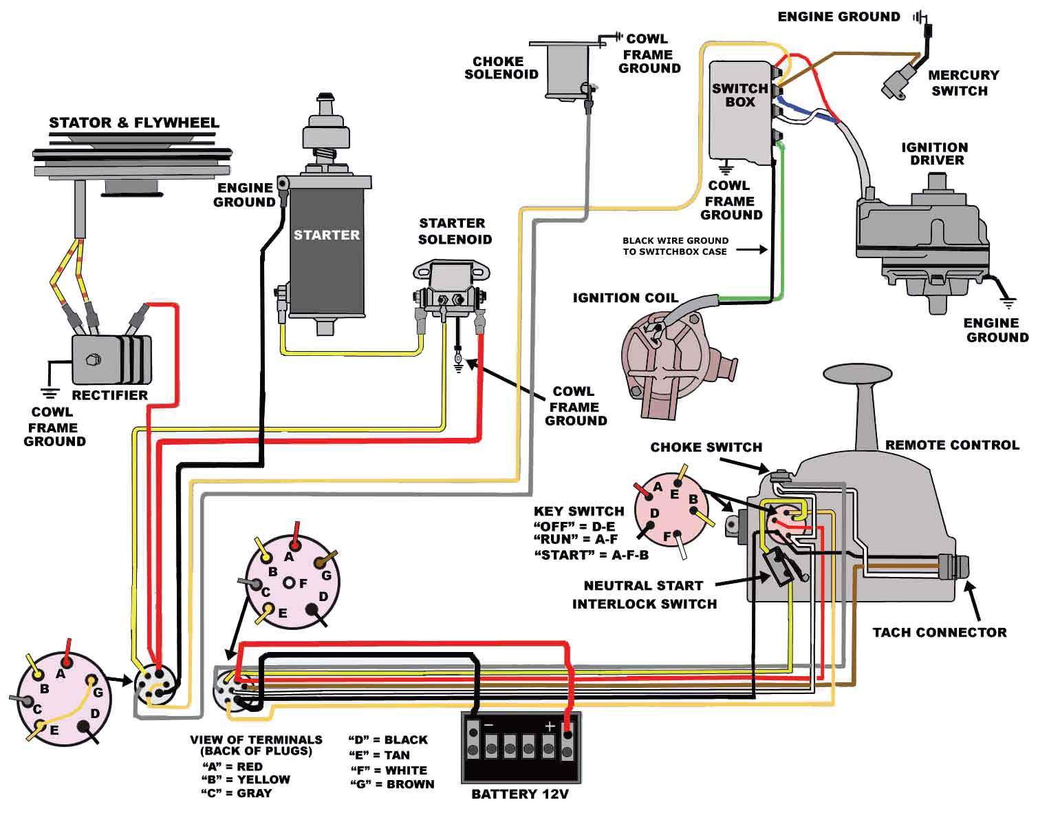 Mercury 225 Optimax Wiring Diagram: Mercury Outboard Wiring Diagrams u2014  Mastertech Marin u2013 readingrat.