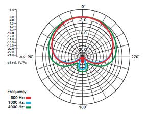nt1_a_diagramma_polare
