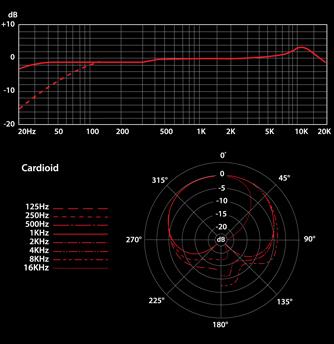 se_usb_2200a_frequenza_e_diagramma