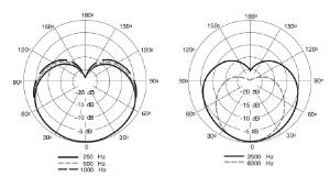sm7_diagramma