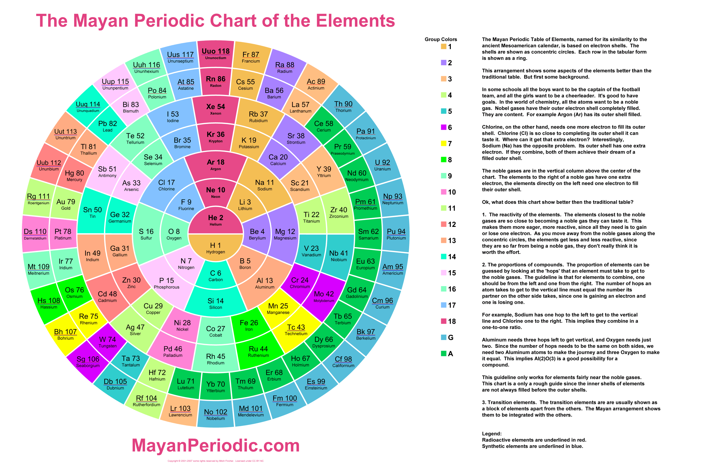 Mayan Periodic Chart Of The Elements