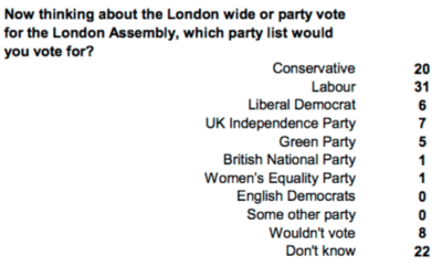 Source / image: YouGov