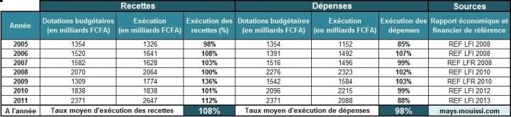 Taux d'exécution du budget du Gabon au 31 décembre - Cliquer pour agrandir