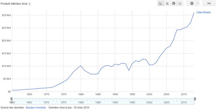 Cliquer pour agrandir - Évolution de la richesse nationale (PIB) de la Côte d'Ivoire