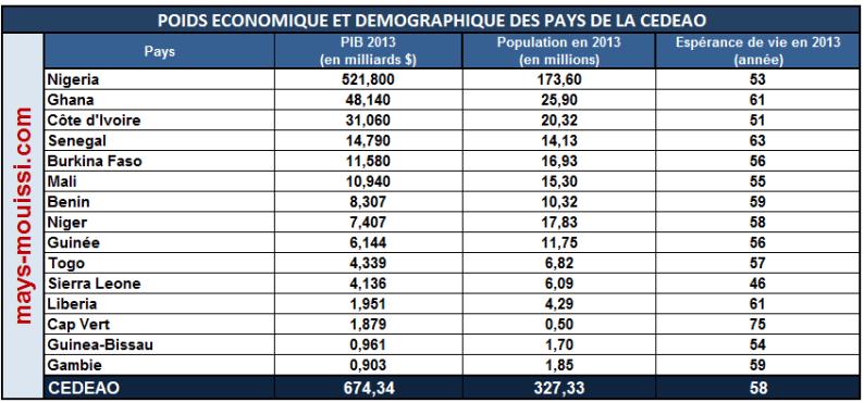 Poids économique des pays de la CEDEAO - Cliquer pour agrandir