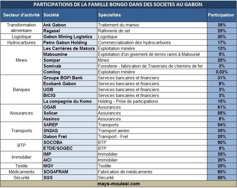 Participation de la famille Bongo dans des sociétés au Gabon - Cliquer pour agrandir