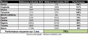 Performance des indices boursiers africains