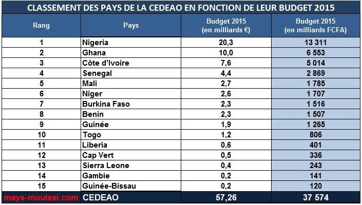 Classement des pays de la CEDEAO en fonction de leur budget