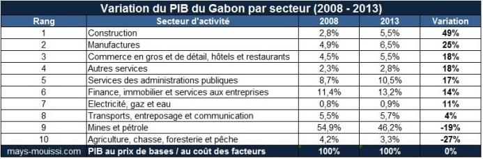 Cliquer pour agrandir - Variation du PIB par secteur entre 2008 et 2013 au Gabon