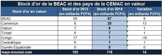 Stock d'or de la BEAC et des États de la CEMAC (répartition)