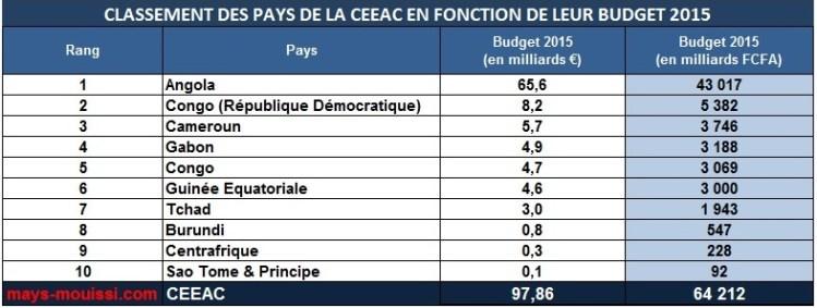 Classement des pays de la CEEAC en fonction de leur budget