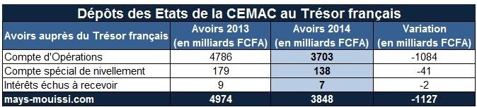 Dépôts de la BEAC et des États de la CEMAC au Trésor français