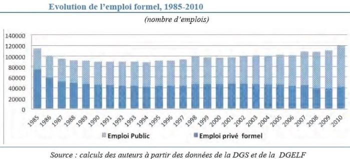 Répartition des emplois entre l'administration publique et le secteur privé formel (cliquer pour agrandir)
