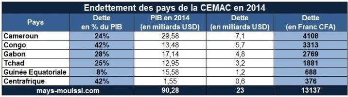 Endettement des pays de la CEMAC - Cliquer pour agrandir