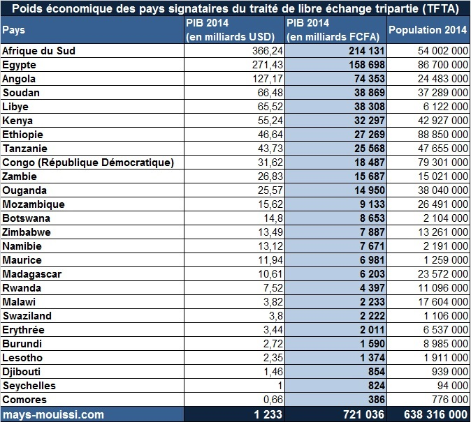 Poids économique des pays de la Zone tripartite de libre-échange - Cliquer pour agrandir