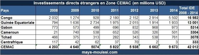 Volume d'IDE par pays de la CEMAC