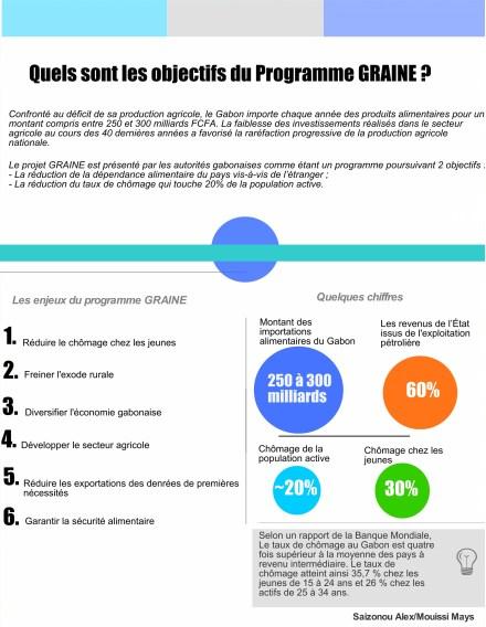 Objectifs du programme GRAINE