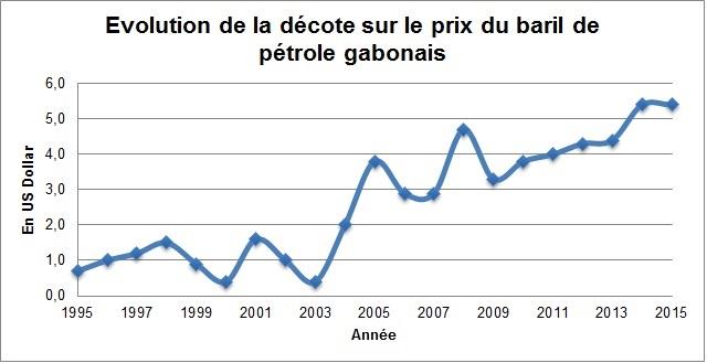 Evolution de la décoté appliquée au prix du pétrole gabonais