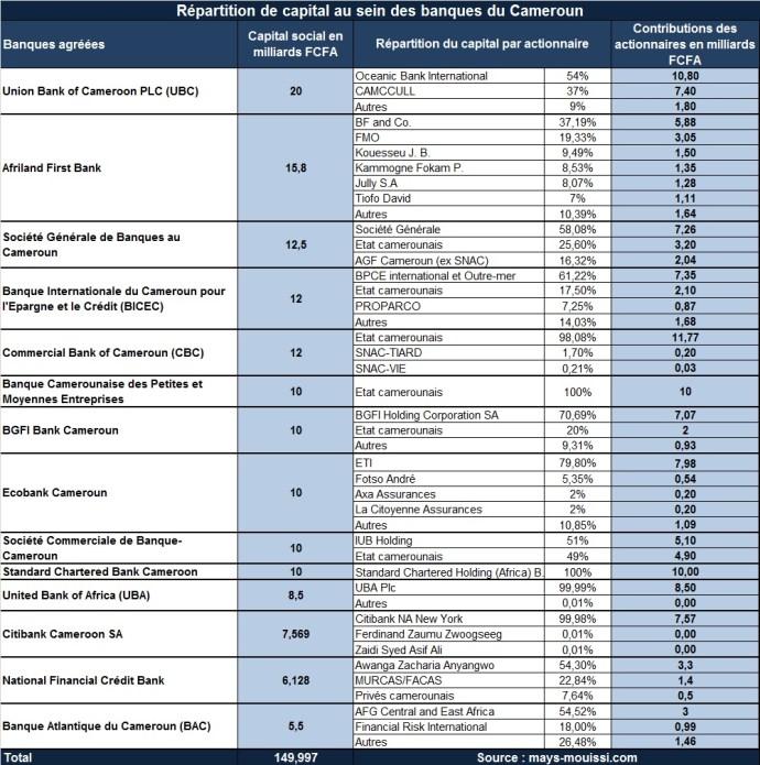 Répartition de capital au sein des banques du Gabon (cliquer pour agrandir)