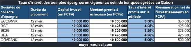Taux d'intérêt des comptes épargne de banques du Gabon
