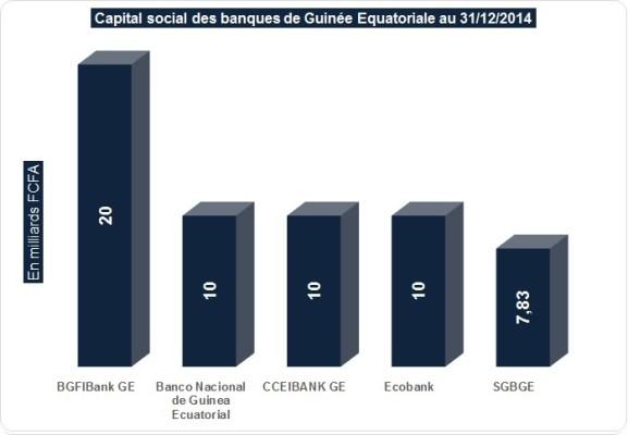 Capital social des banques de Guinée Equatoriale (cliquer pour agrandir)