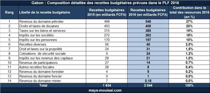 Composition détaillée des recettes budgétaires du Gabon (cliquer pour agrandir)
