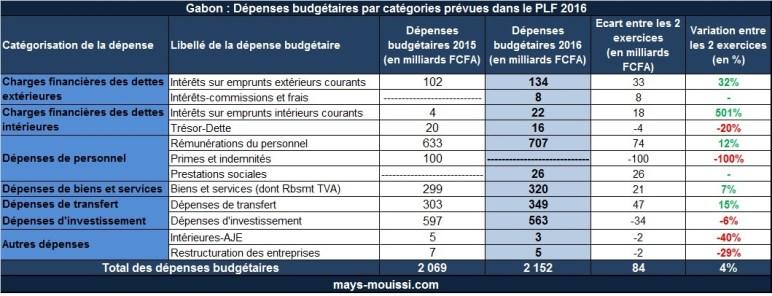 Dépenses budgétaires par catégories prévues dans le PLF 2016 (cliquer pour agrandir)