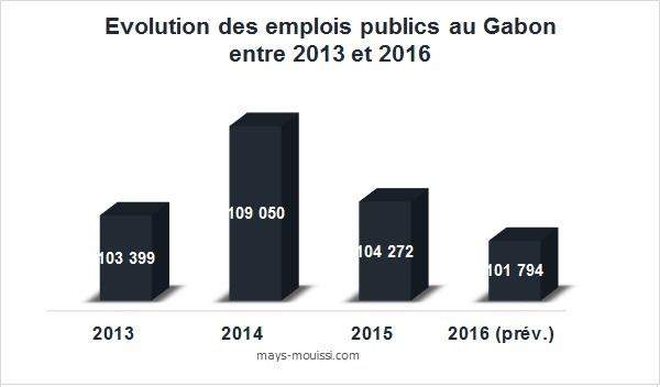 Evolution des emplois publics au Gabon entre 2013 et 2016