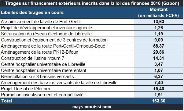 Tirages sur financement extérieurs en cours inscrits dans la loi des finances 2016 (Gabon)