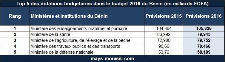 Top 5 des dotations budgétaires dans le budget 2016 du Bénin (en milliards FCFA)