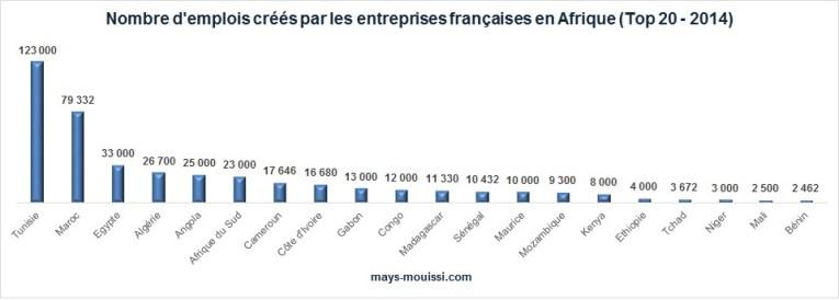 Nombre d'emplois créés par les entreprises françaises en Afrique (Top 20)