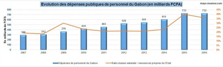 Evolution des dépenses de personnel public du Gabon entre 2007 et 2016