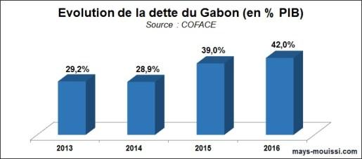 Evolution de la dette du Gabon (en % PIB)