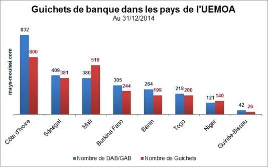 Guichets de banque dans les pays de l'UEMOA