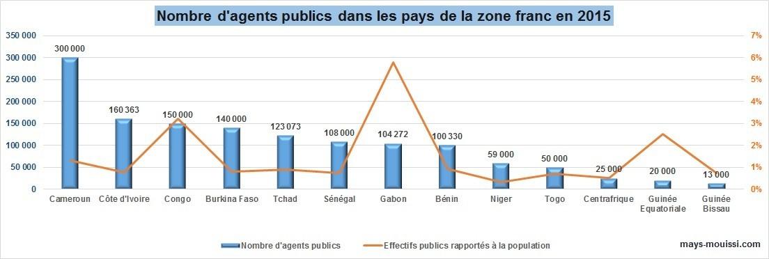 Afrique Effectifs Masse Salariale Et Salaire Moyen Des
