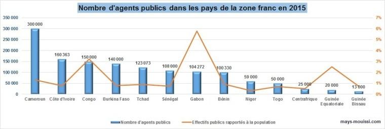 Nombre fonctionnaire pays afrique 2015