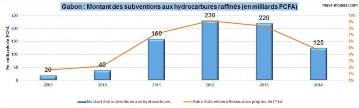 Montant des subventions aux hydrocarbures raffinés au Gabon